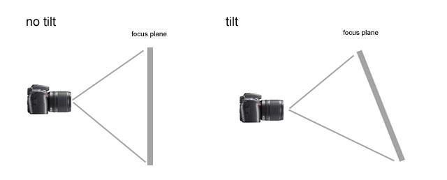 Objectif à Bascule et Décentrement CANON TS-E 17mm f/4L