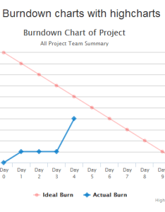 The burndown chart helps you to see what is happening and do complete your work with in time there are following steps need create also simple highcharts phpflow rh
