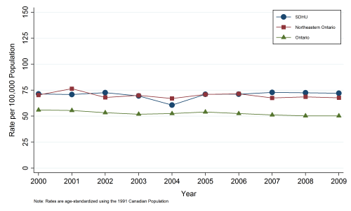 small resolution of line graph depicting annual age standardized incidence rate lung cancer by geographic area