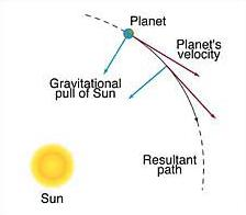 Newton´s discovery of planetary motion