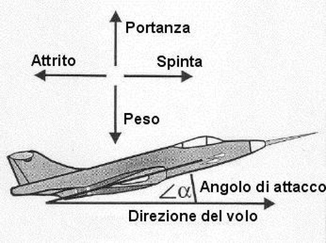 Risultati immagini per schema di come vola un aereo