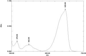 C-Phycocyanin absorbance spectrum