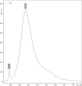 C-Phycocyanin fluorescence spectrum