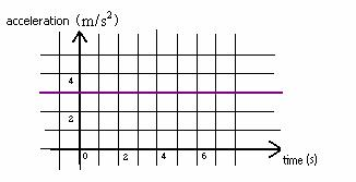 UNIT 01 ONE-DIMENSIONAL MOTION GRAPHING AND MATHEMATICAL MODE