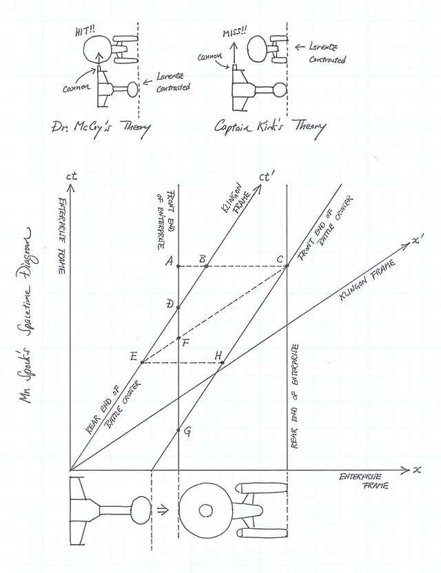 Special Relativity Practice Problem 7