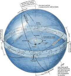 click here nice figure of the celestial sphere  [ 1500 x 1448 Pixel ]