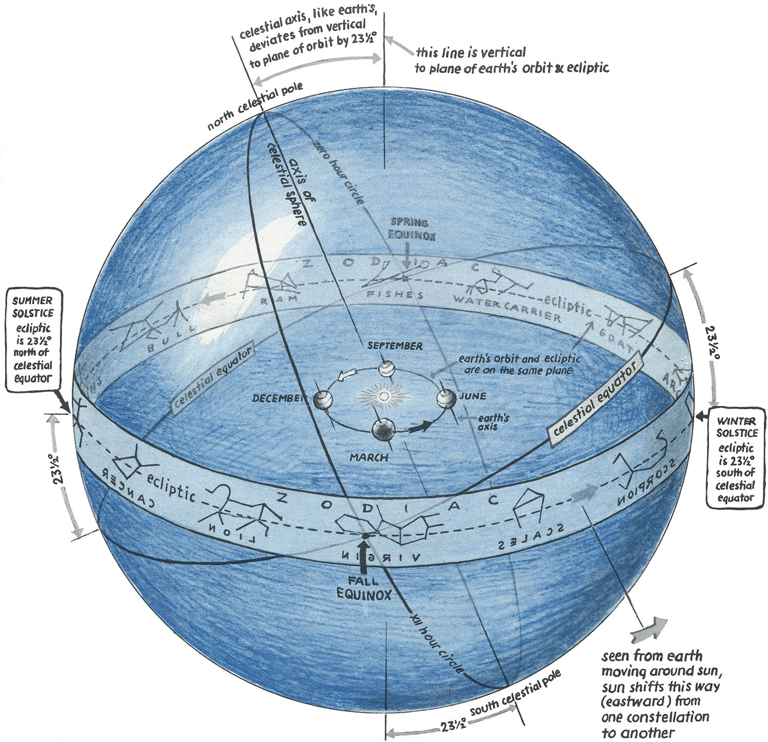 hight resolution of  click here nice figure of the celestial sphere