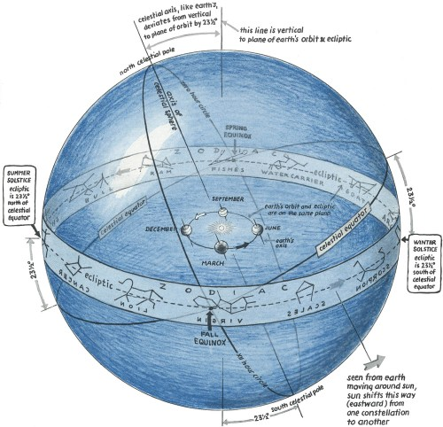 small resolution of  click here nice figure of the celestial sphere