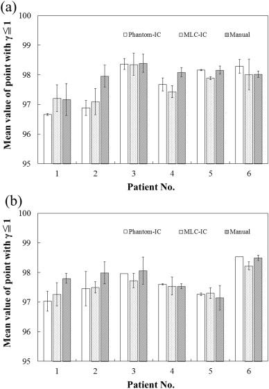 A novel method for dose distribution registration using