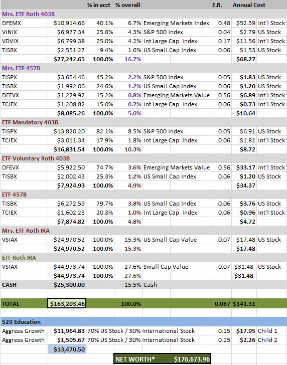 ETF Net Worth