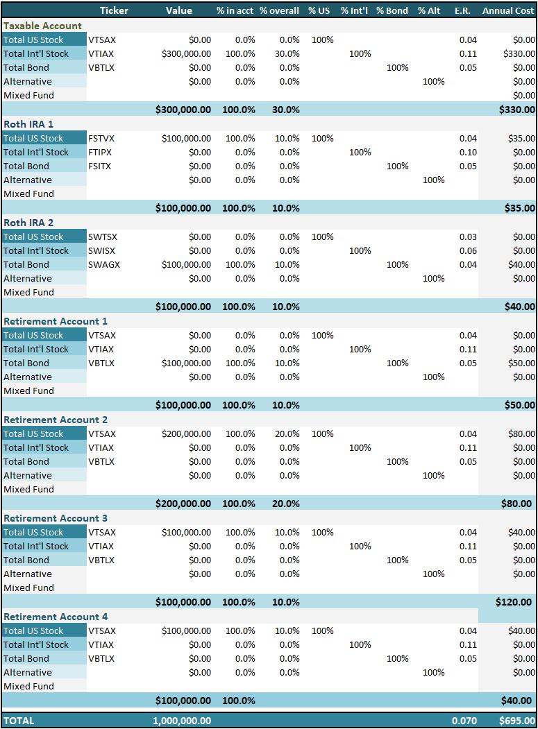 Investing in a Three Fund Portfolio Across Numerous Accounts