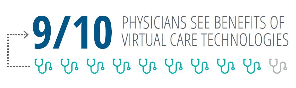 Physicians see benefits of virtual care technologies