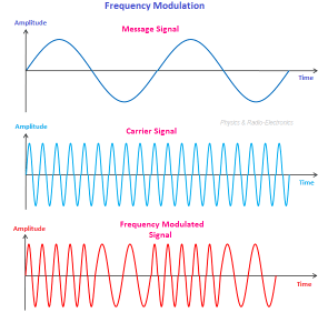 Frequency Modulation – Physics and Radio-Electronics