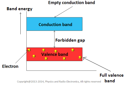energy band diagram of insulator 1998 bluebird bus wiring classification materials based on forbidden gap the which does not allow flow electric current through them are called as
