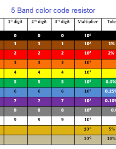 In the color code table brown has  value of which is st also resistor band and resistors rh physics radio electronics