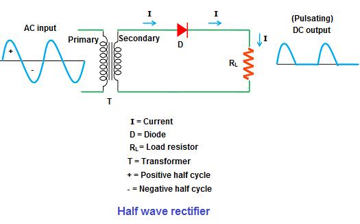 Image result for half wave rectifier images