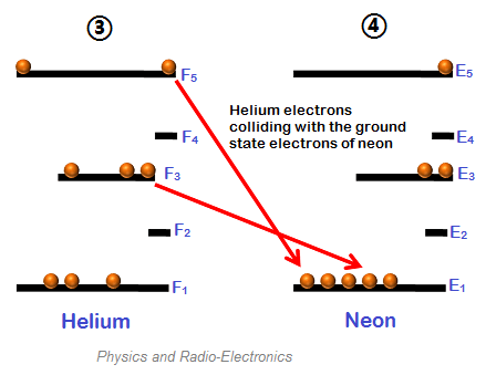 neon atom diagram dodge charger fuse box helium laser construction and working when the excited electrons of atoms collide with lower energy state