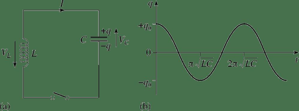 medium resolution of 3 3 oscillations in lc circuits