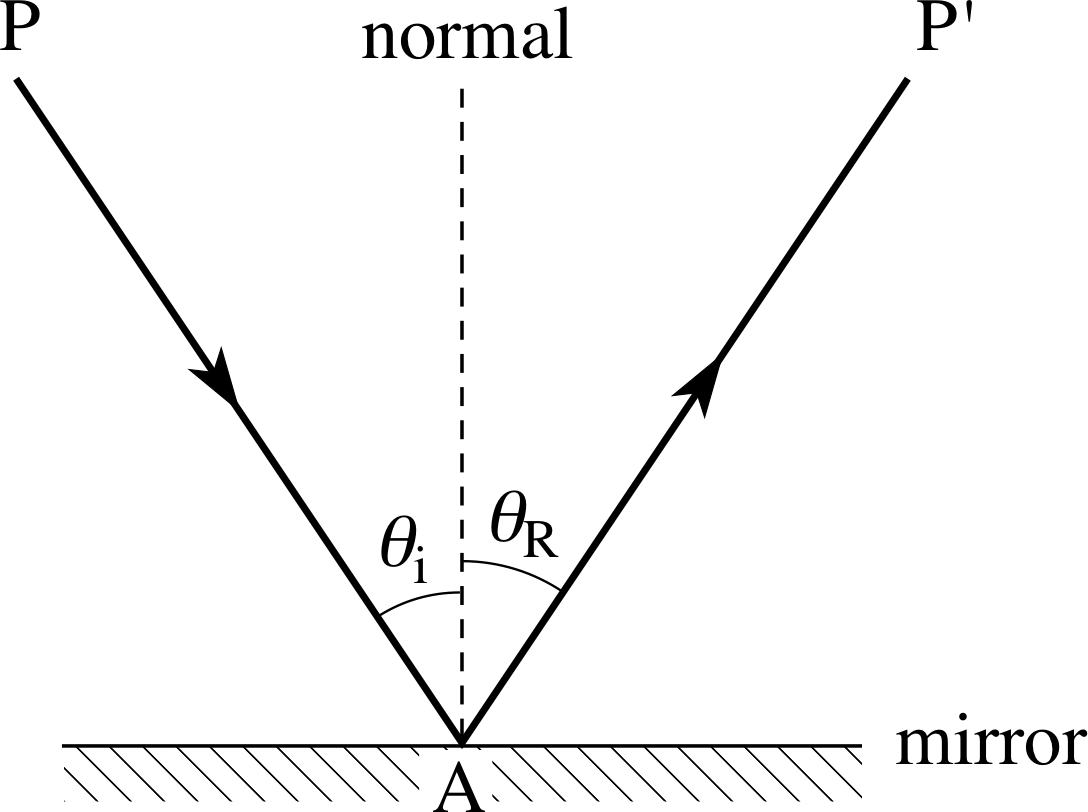 reflection ray diagram ks3 bi amp wiring pplato flap phys 6 2 rays and geometrical optics