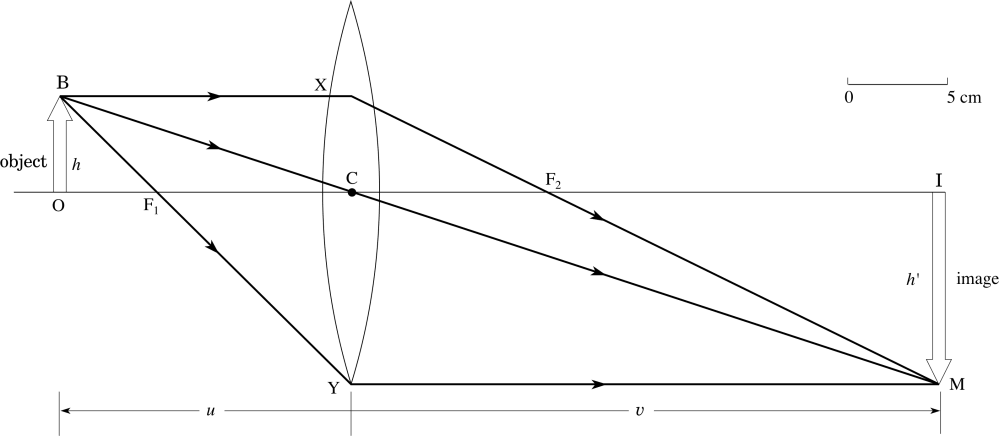 medium resolution of example 1 an image formed by a convex lens figure 19 ray diagram