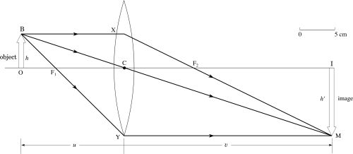 small resolution of example 1 an image formed by a convex lens figure 19 ray diagram