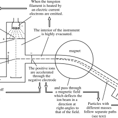 Schematic Diagram Of Mass Spectrometer Teco Single Phase Induction Motor Wiring Pplato Flap Phys 8 1 Introducing Atoms