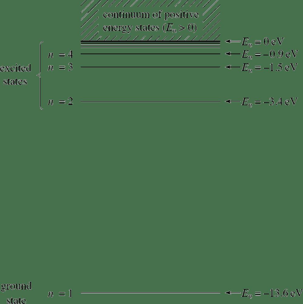 medium resolution of energy level diagram of hydrogen atom images