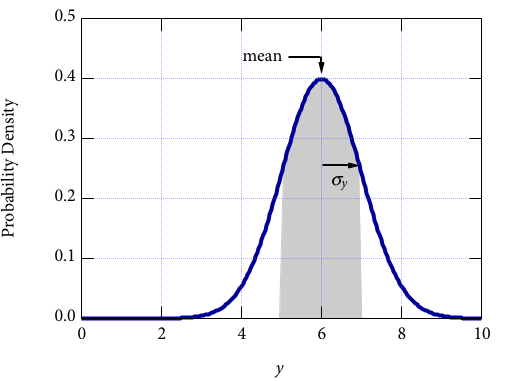What Makes Things Tick? Physics/Sample Variance
