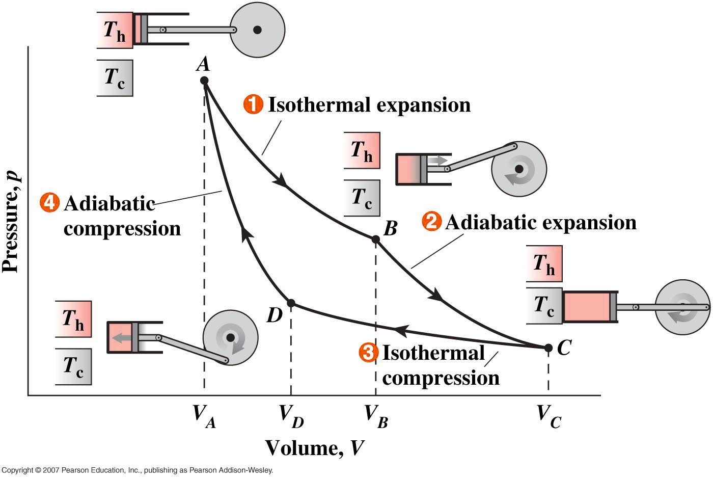 hight resolution of carnot cycle