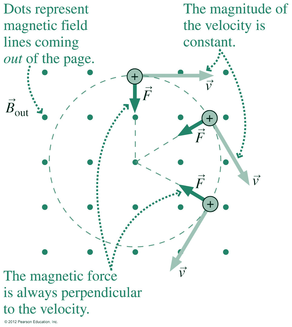 what do the lines represent in an electric field diagram pajero radio wiring magnetism motion of charged particles b and e physics 299 magforcechargefig2