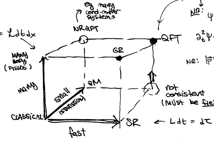 Flip Tanedo @ Cornell: Analytical Mechanics (Spring 2013)