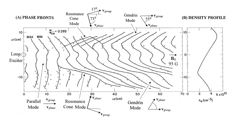 Fig.5, Focus talk on whistler waves in space and in