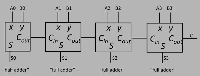 logic diagram of 4 bit ripple carry adder