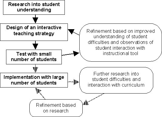 Research Based Instructional Software In Modern Physics