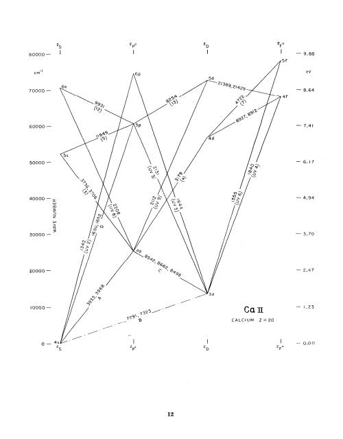 small resolution of grotrian diagram ca ii