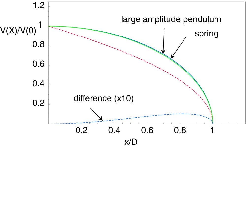 medium resolution of here is a plot that compares the stopping curves for constant acceleration the elastic force and the large amplitude pendulum