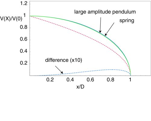 small resolution of here is a plot that compares the stopping curves for constant acceleration the elastic force and the large amplitude pendulum