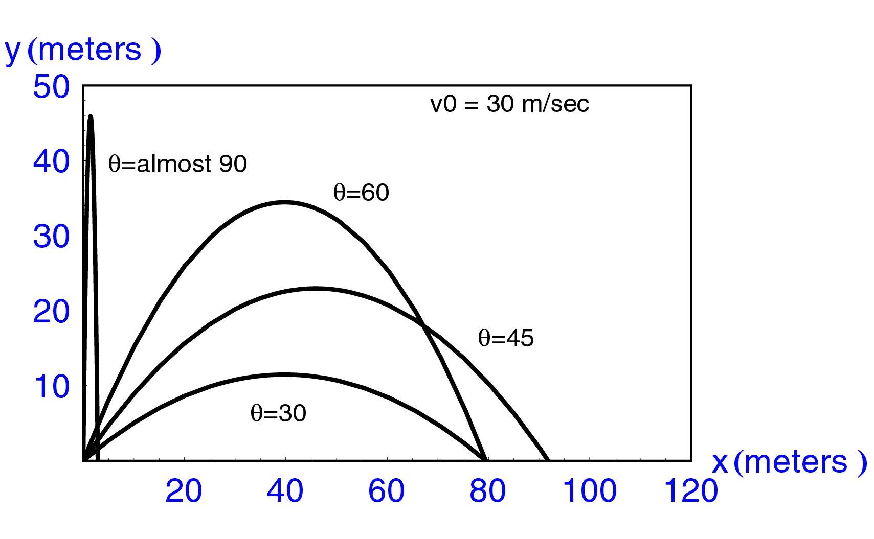 Vertical Projectile Motion Problems Worksheet
