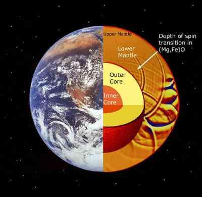 Earth's Inner