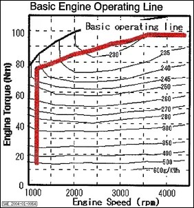 A question about the relationship between MPG and engine