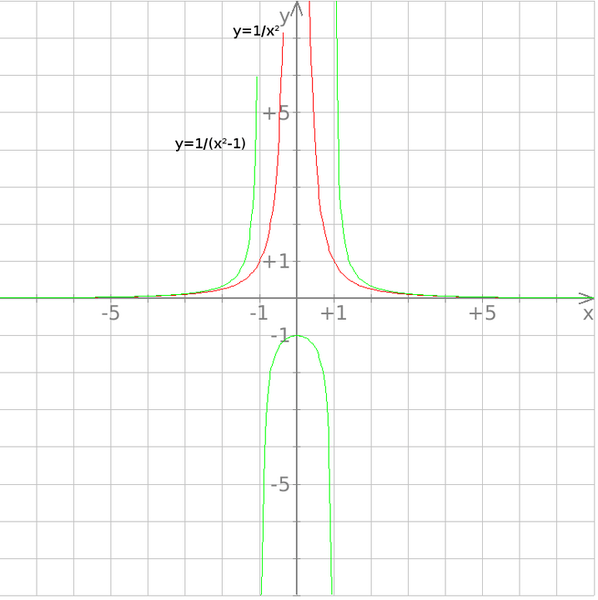 Drawing graph of function (using basic functions