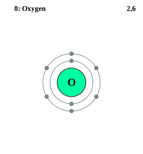 Polarity in water molecule and electronegativity of oxygen