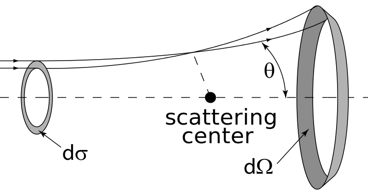 Correcting results to fit Rutherford's Scattering Formula