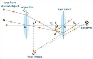 Ray Diagrams for Telescopes | Physics Forums
