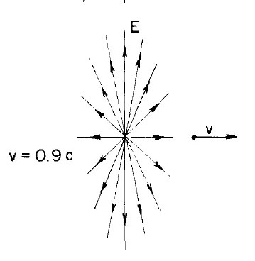 Relativistic field of moving charge. Why is it symmetric