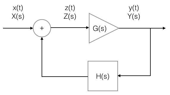 Does Wien bridge oscillator have a closed-loop gain