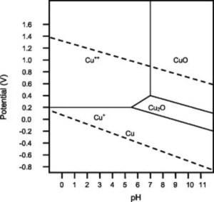 Copper Pourbaix Diagram | Physics Forums