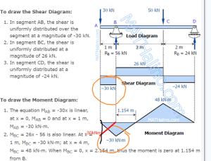 Moment diagram   Physics Forums