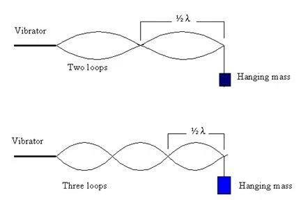 Standing waves on string with increasing tension   Physics Forums