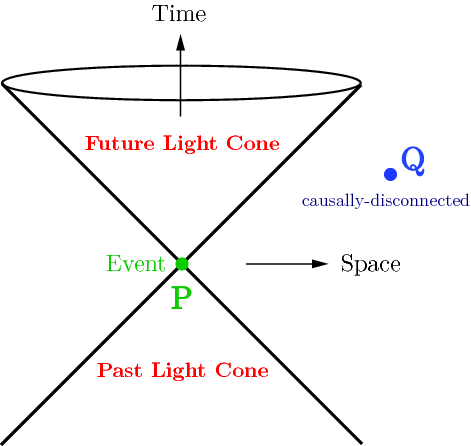 Why is every event in spacetime limited to our present